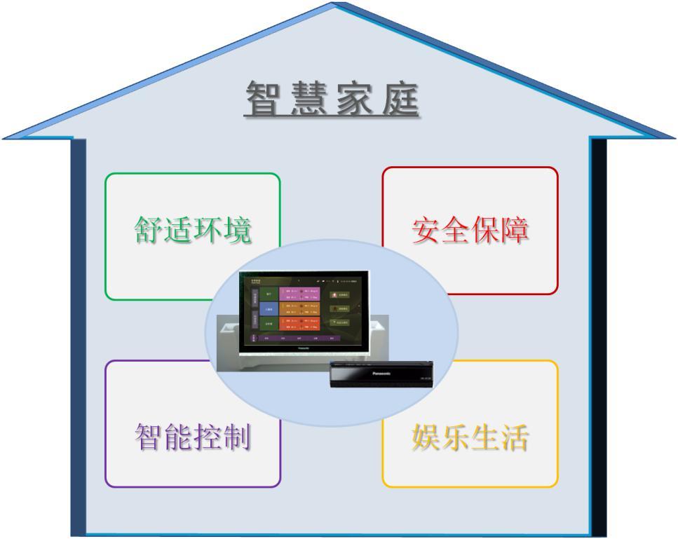 中国华录·松下 产品与研制 系统集成方案 智慧家庭 >> 浏览文章